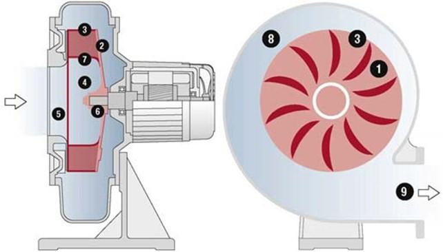 принцип работы центробежных насосов